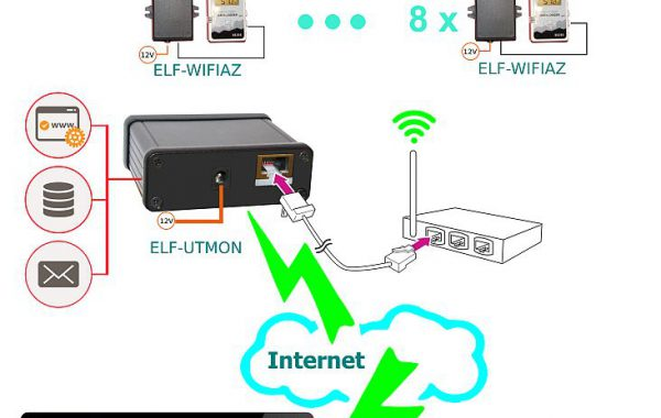 Sistem monitorizare temperatura si umiditate ELF-LOGNET