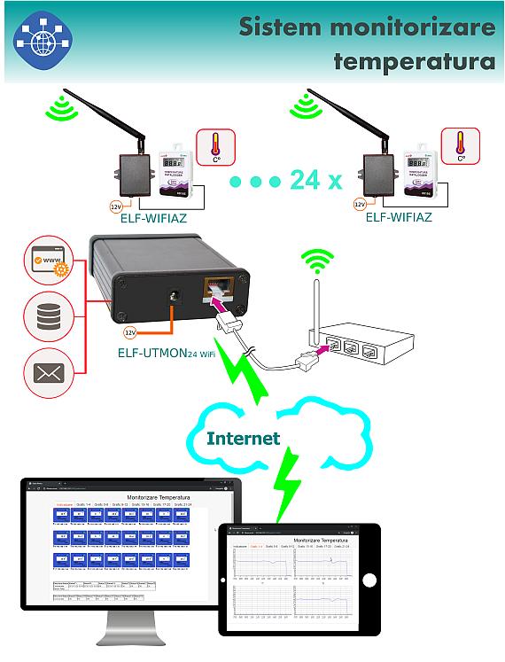 Monitorizare temperatura de la distanta, prin Ethernet, cu 24 senzori de temperatura WIFI
