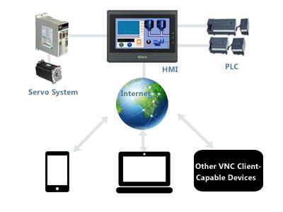 Software SCADA HMI conexiune VNC