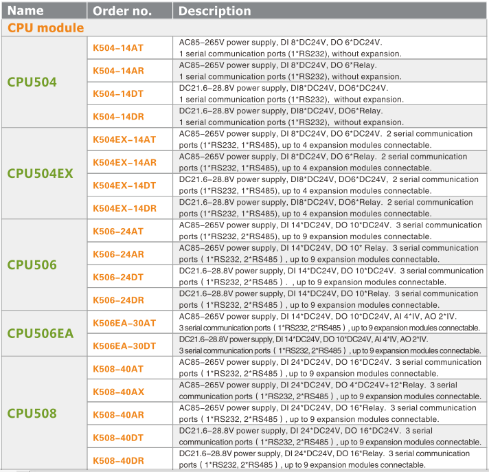 Tabel CPU baze automate programabile PLC
