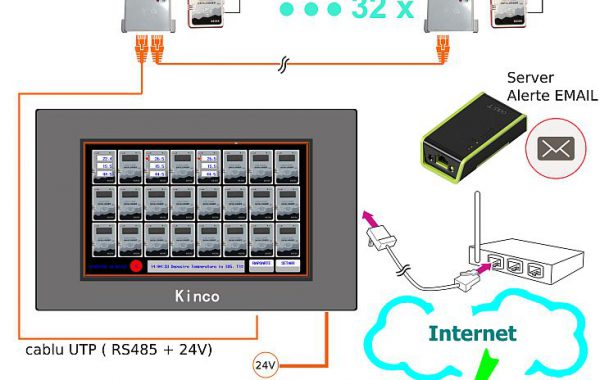 Sistem monitorizare temperatura si umiditate cu Touch Panel
