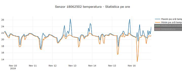 Monitorizare temperatura si umiditate - vizualizare date din cloud - grafic statistici pe ore