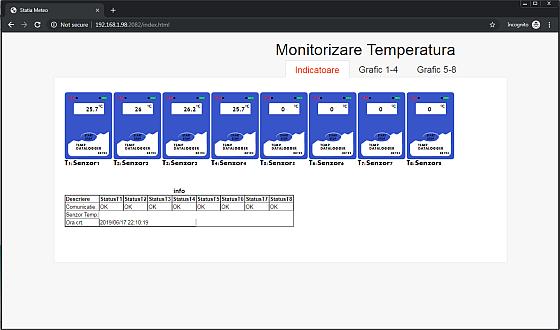 Sistem de monitorizare temperatura la distanta cu alarma email sau GSM