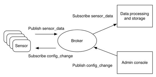Exemplu Comunicatie MQTT