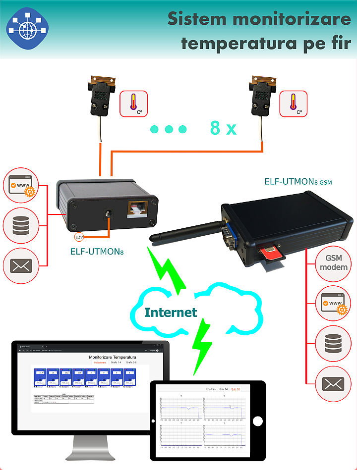 Monitorizare temperatura de la distanta cu alarma email sau GSM