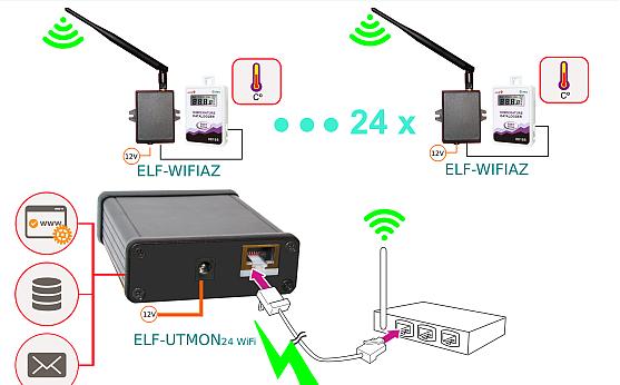 Monitorizare temperatura de la distanta cu senzori WIFI